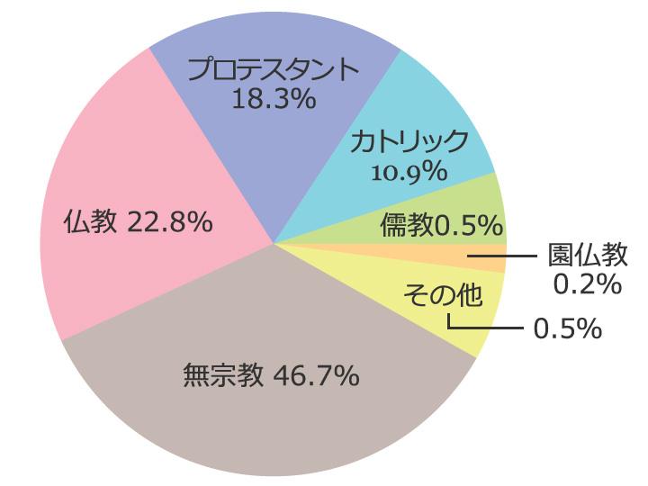 宗教別人口グラフ(韓国統計庁、2005年)