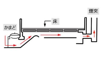 調理の熱源としても使われた効率的な暖房法