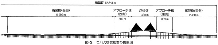 ※橋梁と基礎 2008-1より転載