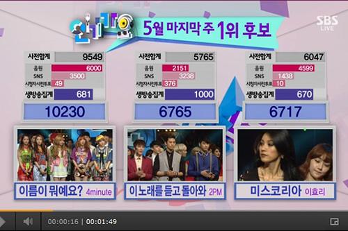 歌番組のチャート集計基準の6~7割が音源(出典:2013年5月SBS人気歌謡))