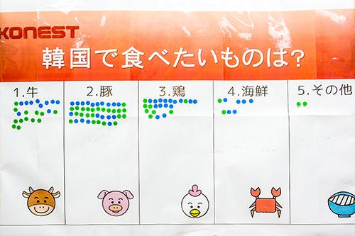 ビギナーは緑、リピーターは青で投票。ビギナーは焼肉系に集中!?