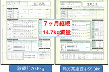 7ヶ月で14.7kgの減量に成功